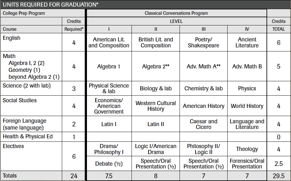 Challenge | Classical Conversations